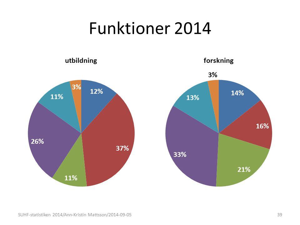 Funktioner 2014 SUHF-statistiken 2014/Ann-Kristin Mattsson/2014-09-0539