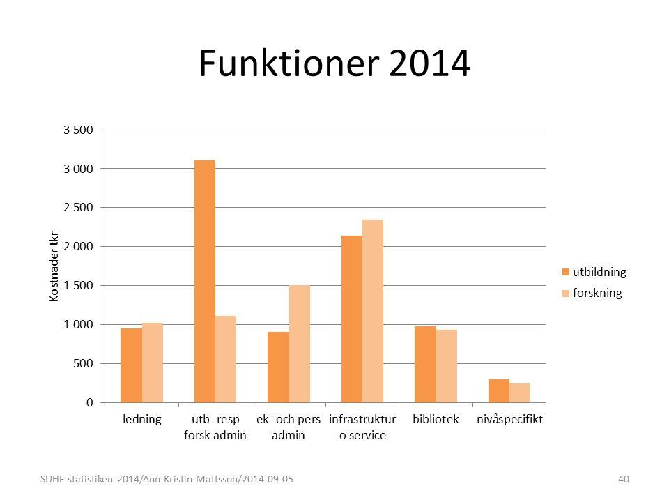 Funktioner 2014 SUHF-statistiken 2014/Ann-Kristin Mattsson/2014-09-0540