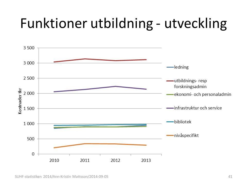 Funktioner utbildning - utveckling SUHF-statistiken 2014/Ann-Kristin Mattsson/2014-09-0541