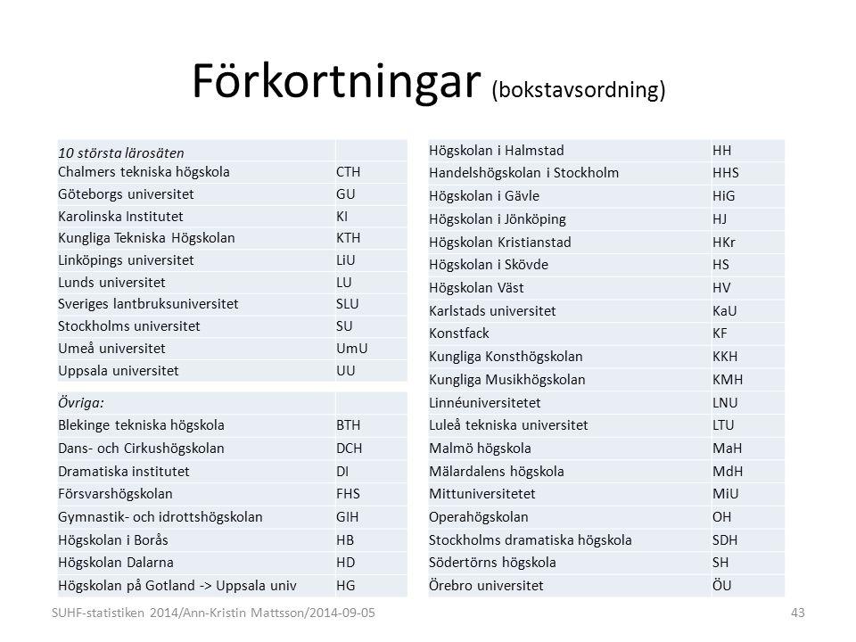 Förkortningar (bokstavsordning) Övriga: Blekinge tekniska högskolaBTH Dans- och CirkushögskolanDCH Dramatiska institutetDI FörsvarshögskolanFHS Gymnastik- och idrottshögskolanGIH Högskolan i BoråsHB Högskolan DalarnaHD Högskolan på Gotland -> Uppsala univHG SUHF-statistiken 2014/Ann-Kristin Mattsson/2014-09-0543 10 största lärosäten Chalmers tekniska högskolaCTH Göteborgs universitetGU Karolinska InstitutetKI Kungliga Tekniska HögskolanKTH Linköpings universitetLiU Lunds universitetLU Sveriges lantbruksuniversitetSLU Stockholms universitetSU Umeå universitetUmU Uppsala universitetUU Högskolan i HalmstadHH Handelshögskolan i StockholmHHS Högskolan i GävleHiG Högskolan i JönköpingHJ Högskolan KristianstadHKr Högskolan i SkövdeHS Högskolan VästHV Karlstads universitetKaU KonstfackKF Kungliga KonsthögskolanKKH Kungliga MusikhögskolanKMH LinnéuniversitetetLNU Luleå tekniska universitetLTU Malmö högskolaMaH Mälardalens högskolaMdH MittuniversitetetMiU OperahögskolanOH Stockholms dramatiska högskolaSDH Södertörns högskolaSH Örebro universitetÖU