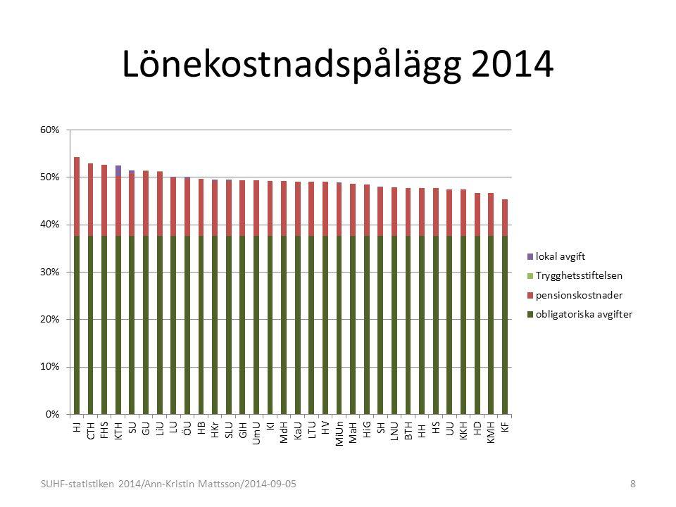 Lönekostnadspålägg 2014 8SUHF-statistiken 2014/Ann-Kristin Mattsson/2014-09-05