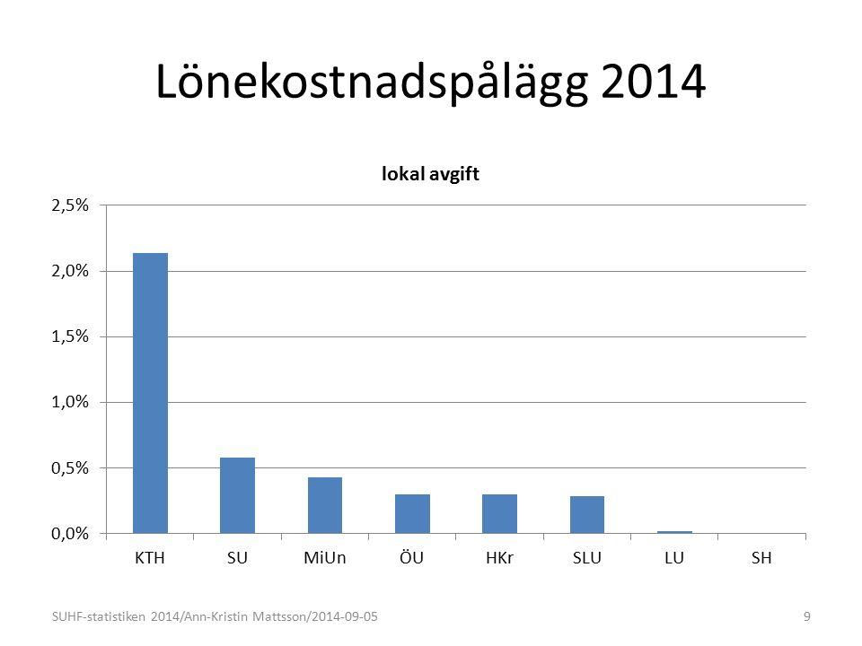 Lönekostnadspålägg 2014 9SUHF-statistiken 2014/Ann-Kristin Mattsson/2014-09-05