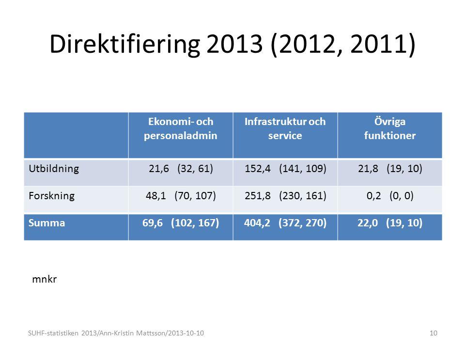 Direktifiering 2013 (2012, 2011) Ekonomi- och personaladmin Infrastruktur och service Övriga funktioner Utbildning21,6 (32, 61)152,4 (141, 109)21,8 (1