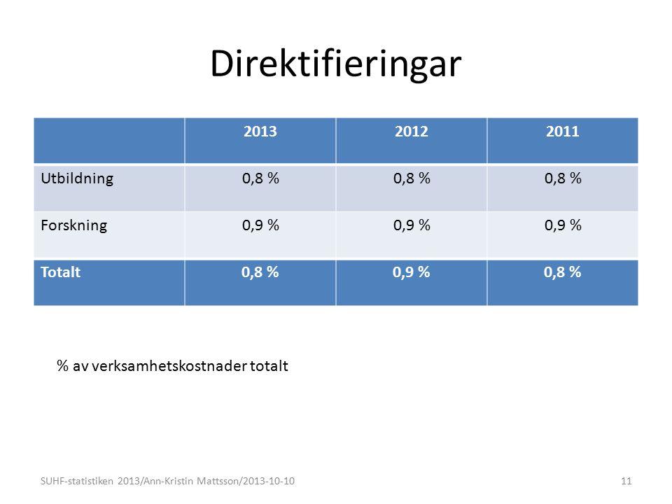 Direktifieringar 201320122011 Utbildning0,8 % Forskning0,9 % Totalt0,8 %0,9 %0,8 % SUHF-statistiken 2013/Ann-Kristin Mattsson/2013-10-1011 % av verksamhetskostnader totalt