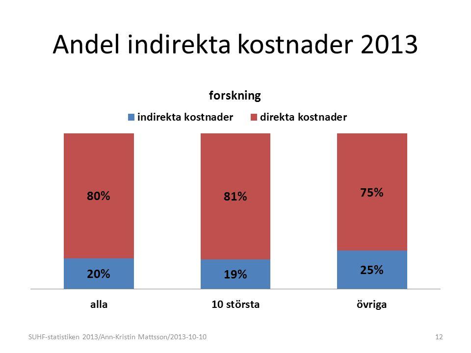 Andel indirekta kostnader 2013 12SUHF-statistiken 2013/Ann-Kristin Mattsson/2013-10-10