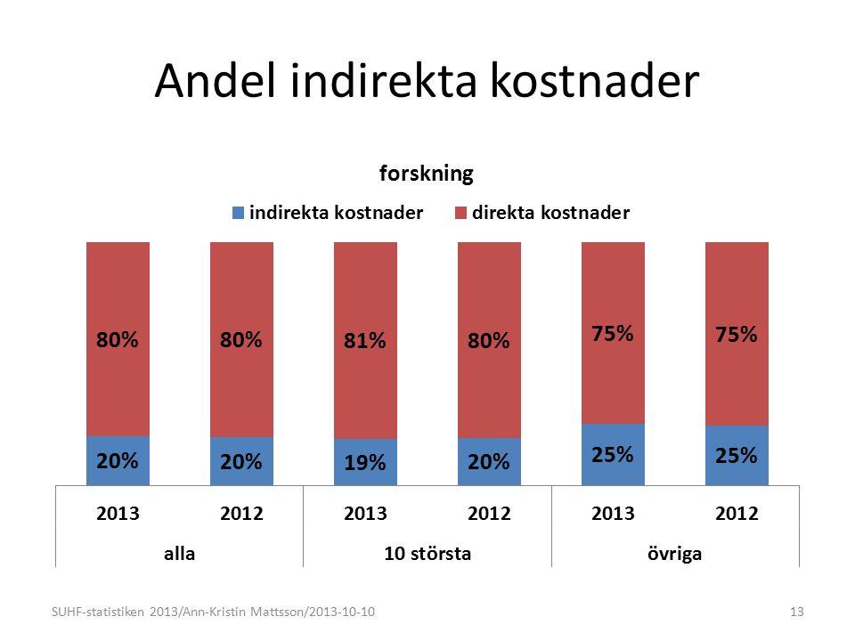 Andel indirekta kostnader 13SUHF-statistiken 2013/Ann-Kristin Mattsson/2013-10-10