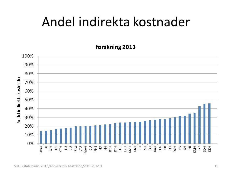 Andel indirekta kostnader 15SUHF-statistiken 2013/Ann-Kristin Mattsson/2013-10-10