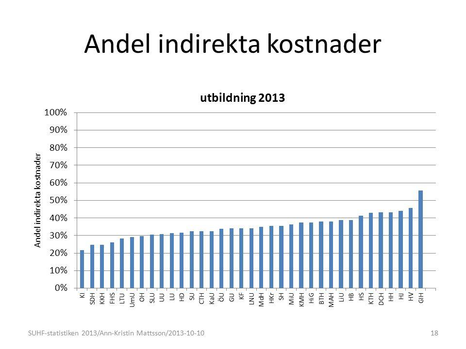Andel indirekta kostnader 18SUHF-statistiken 2013/Ann-Kristin Mattsson/2013-10-10