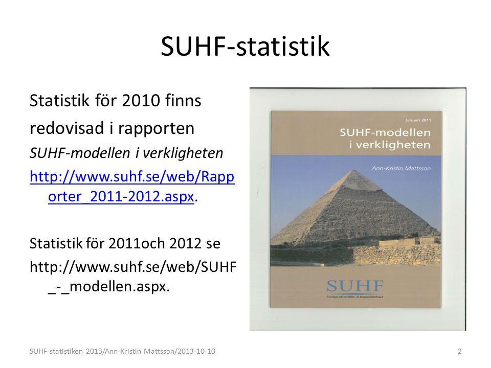 SUHF-statistik Statistik för 2010 finns redovisad i rapporten SUHF-modellen i verkligheten http://www.suhf.se/web/Rapp orter_2011-2012.aspxhttp://www.