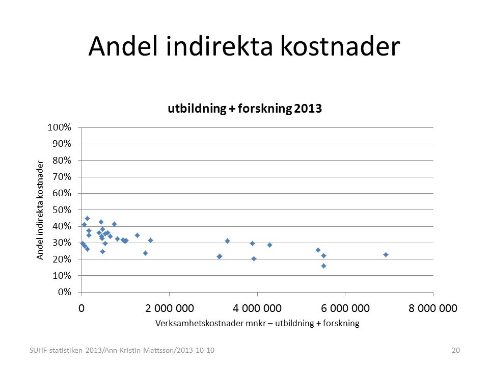 Andel indirekta kostnader 20SUHF-statistiken 2013/Ann-Kristin Mattsson/2013-10-10