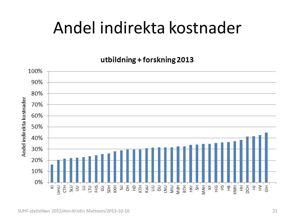 Andel indirekta kostnader 21SUHF-statistiken 2013/Ann-Kristin Mattsson/2013-10-10