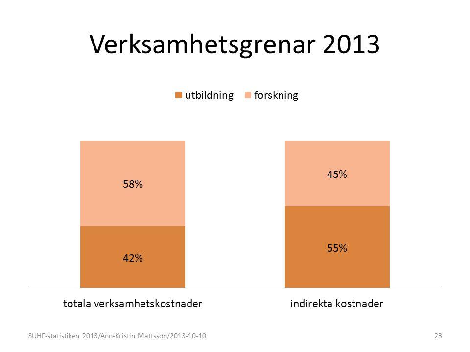 Verksamhetsgrenar 2013 SUHF-statistiken 2013/Ann-Kristin Mattsson/2013-10-1023 (57%)