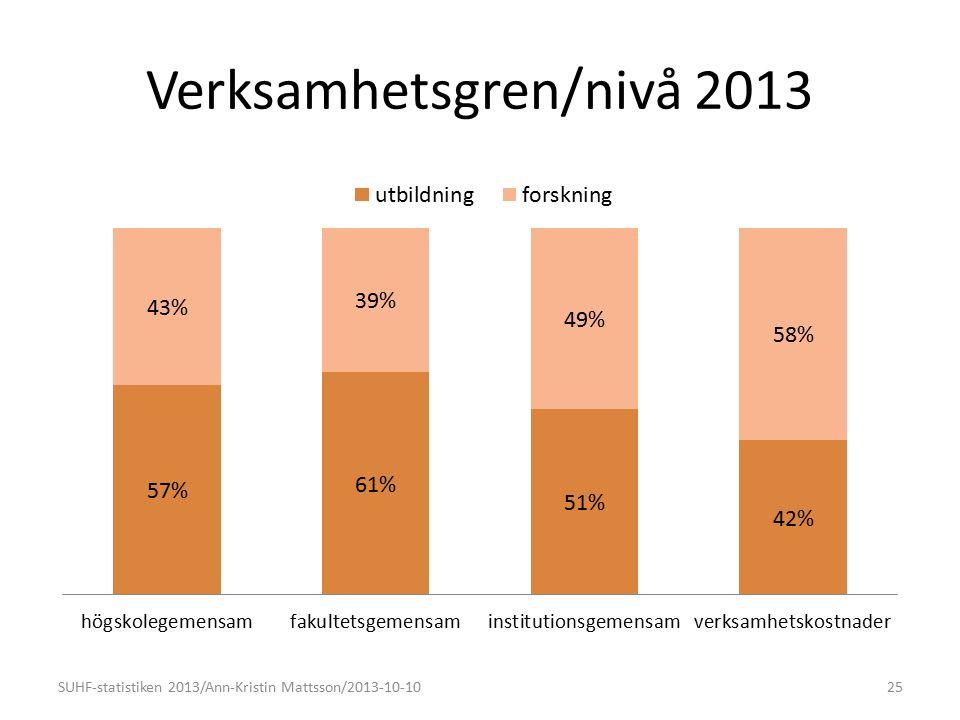 Verksamhetsgren/nivå 2013 SUHF-statistiken 2013/Ann-Kristin Mattsson/2013-10-1025 (42%)