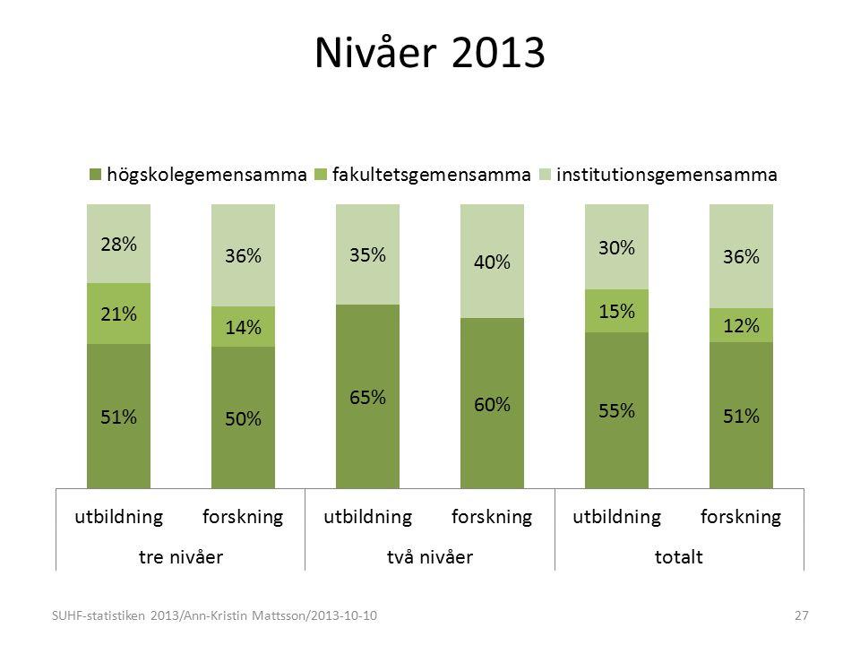 Nivåer 2013 SUHF-statistiken 2013/Ann-Kristin Mattsson/2013-10-1027