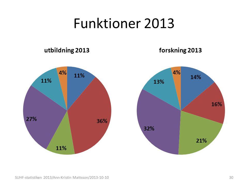Funktioner 2013 SUHF-statistiken 2013/Ann-Kristin Mattsson/2013-10-1030