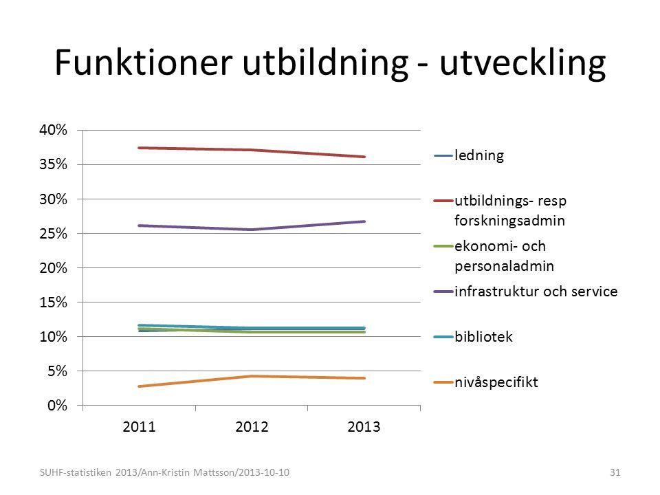 Funktioner utbildning - utveckling SUHF-statistiken 2013/Ann-Kristin Mattsson/2013-10-1031