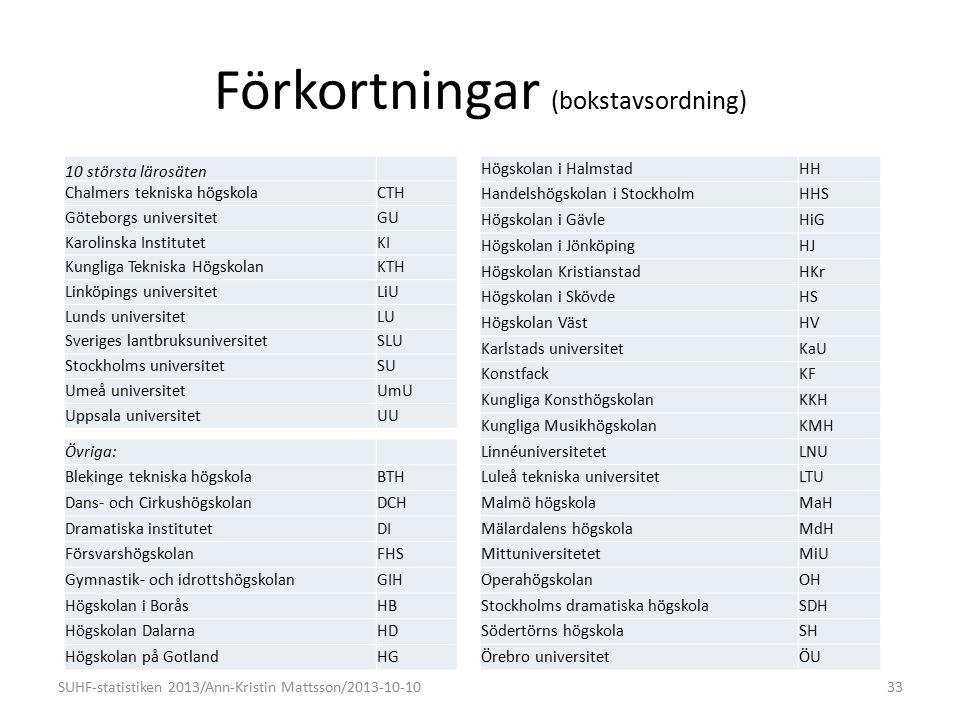 Förkortningar (bokstavsordning) Övriga: Blekinge tekniska högskolaBTH Dans- och CirkushögskolanDCH Dramatiska institutetDI FörsvarshögskolanFHS Gymnastik- och idrottshögskolanGIH Högskolan i BoråsHB Högskolan DalarnaHD Högskolan på GotlandHG SUHF-statistiken 2013/Ann-Kristin Mattsson/2013-10-1033 10 största lärosäten Chalmers tekniska högskolaCTH Göteborgs universitetGU Karolinska InstitutetKI Kungliga Tekniska HögskolanKTH Linköpings universitetLiU Lunds universitetLU Sveriges lantbruksuniversitetSLU Stockholms universitetSU Umeå universitetUmU Uppsala universitetUU Högskolan i HalmstadHH Handelshögskolan i StockholmHHS Högskolan i GävleHiG Högskolan i JönköpingHJ Högskolan KristianstadHKr Högskolan i SkövdeHS Högskolan VästHV Karlstads universitetKaU KonstfackKF Kungliga KonsthögskolanKKH Kungliga MusikhögskolanKMH LinnéuniversitetetLNU Luleå tekniska universitetLTU Malmö högskolaMaH Mälardalens högskolaMdH MittuniversitetetMiU OperahögskolanOH Stockholms dramatiska högskolaSDH Södertörns högskolaSH Örebro universitetÖU
