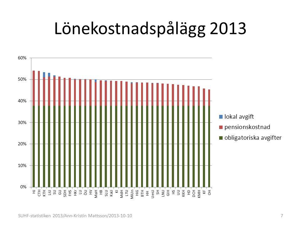Nivåer - utveckling SUHF-statistiken 2013/Ann-Kristin Mattsson/2013-10-1028