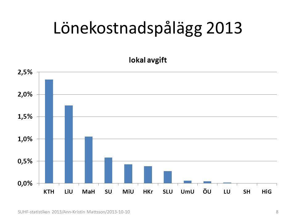 Lönekostnadspålägg 2013 8SUHF-statistiken 2013/Ann-Kristin Mattsson/2013-10-10