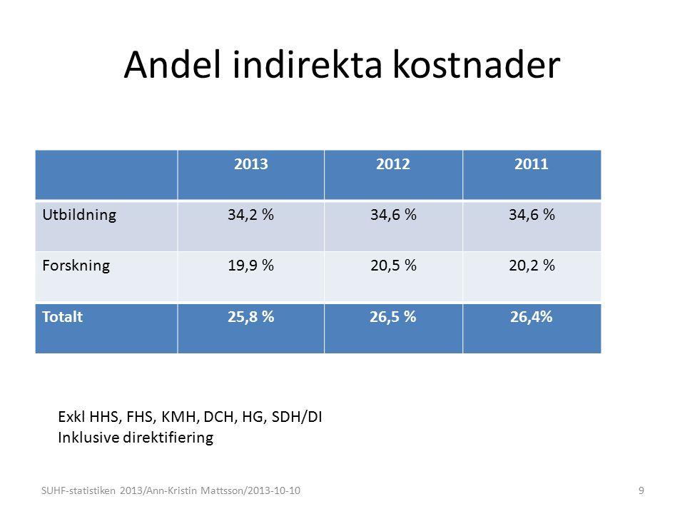 Andel indirekta kostnader 201320122011 Utbildning34,2 %34,6 % Forskning19,9 %20,5 %20,2 % Totalt25,8 %26,5 %26,4% SUHF-statistiken 2013/Ann-Kristin Mattsson/2013-10-109 Exkl HHS, FHS, KMH, DCH, HG, SDH/DI Inklusive direktifiering