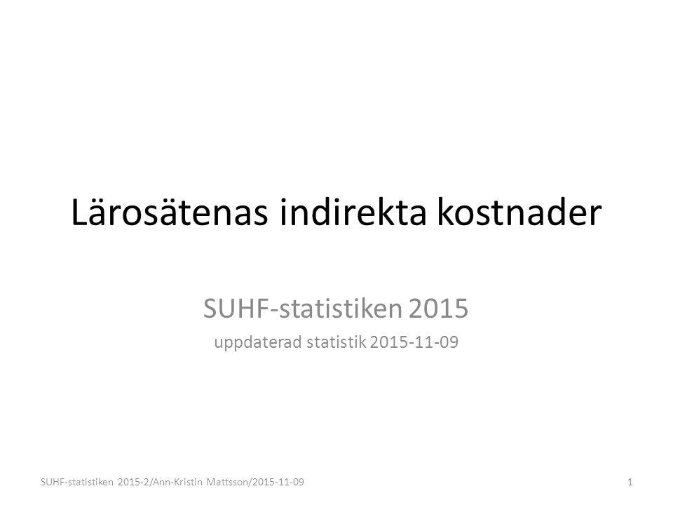 Inrapporterade direktifieringar 20152014201320122011 Utbildning0,5 %0,6 %0,8 % 0,7 % Forskning0,9 %0,8 %0,9 % Totalt0,7 % 0,8 %0,9 %0,8 % SUHF-statistiken 2015-2/Ann-Kristin Mattsson/2015-11-0912 % av verksamhetskostnader totalt FHS och SKH ingår ej i beräkningen