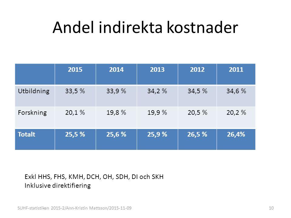 Andel indirekta kostnader 20152014201320122011 Utbildning33,5 %33,9 %34,2 %34,5 %34,6 % Forskning20,1 %19,8 %19,9 %20,5 %20,2 % Totalt25,5 %25,6 %25,9 %26,5 %26,4% SUHF-statistiken 2015-2/Ann-Kristin Mattsson/2015-11-0910 Exkl HHS, FHS, KMH, DCH, OH, SDH, DI och SKH Inklusive direktifiering