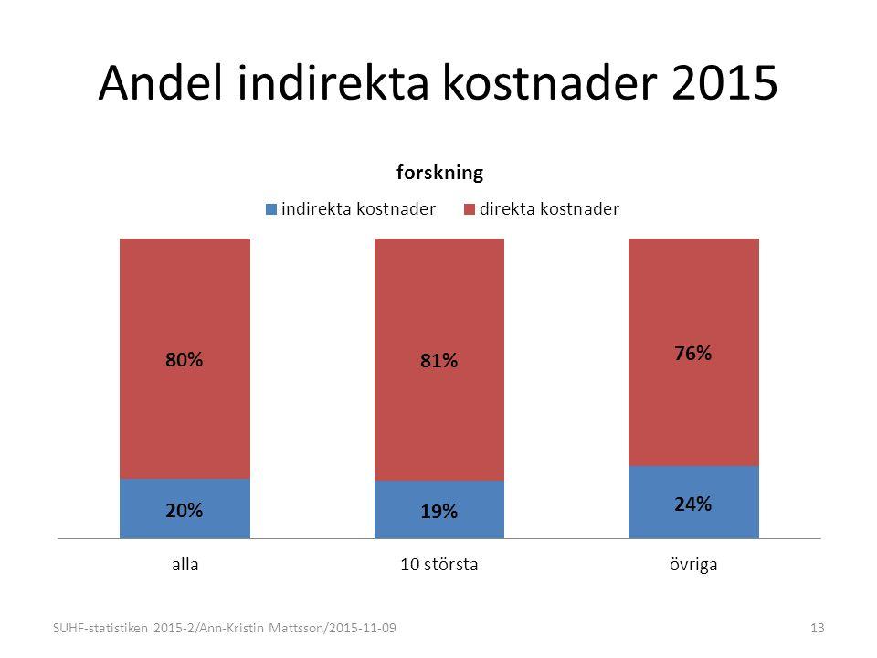 Andel indirekta kostnader 2015 13SUHF-statistiken 2015-2/Ann-Kristin Mattsson/2015-11-09