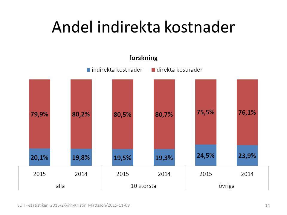 Andel indirekta kostnader 14SUHF-statistiken 2015-2/Ann-Kristin Mattsson/2015-11-09
