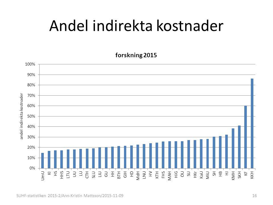 Andel indirekta kostnader 16SUHF-statistiken 2015-2/Ann-Kristin Mattsson/2015-11-09