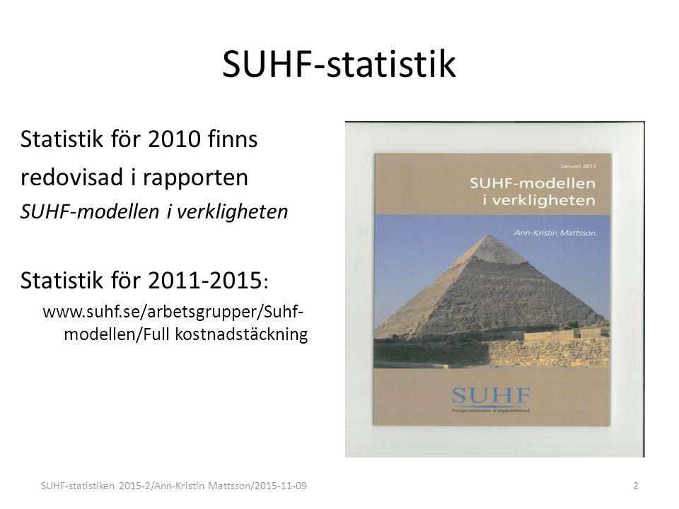 SUHF-statistik Statistiken bygger på uppgifter från respektive lärosäte.