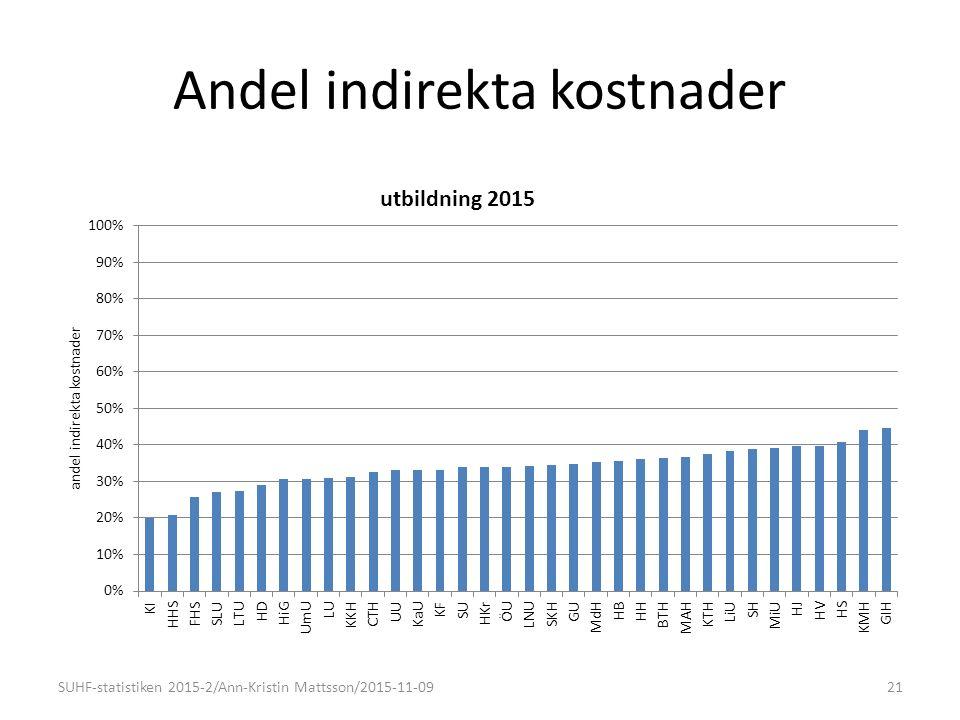 Andel indirekta kostnader 21SUHF-statistiken 2015-2/Ann-Kristin Mattsson/2015-11-09
