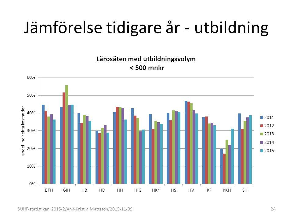 Jämförelse tidigare år - utbildning SUHF-statistiken 2015-2/Ann-Kristin Mattsson/2015-11-0924