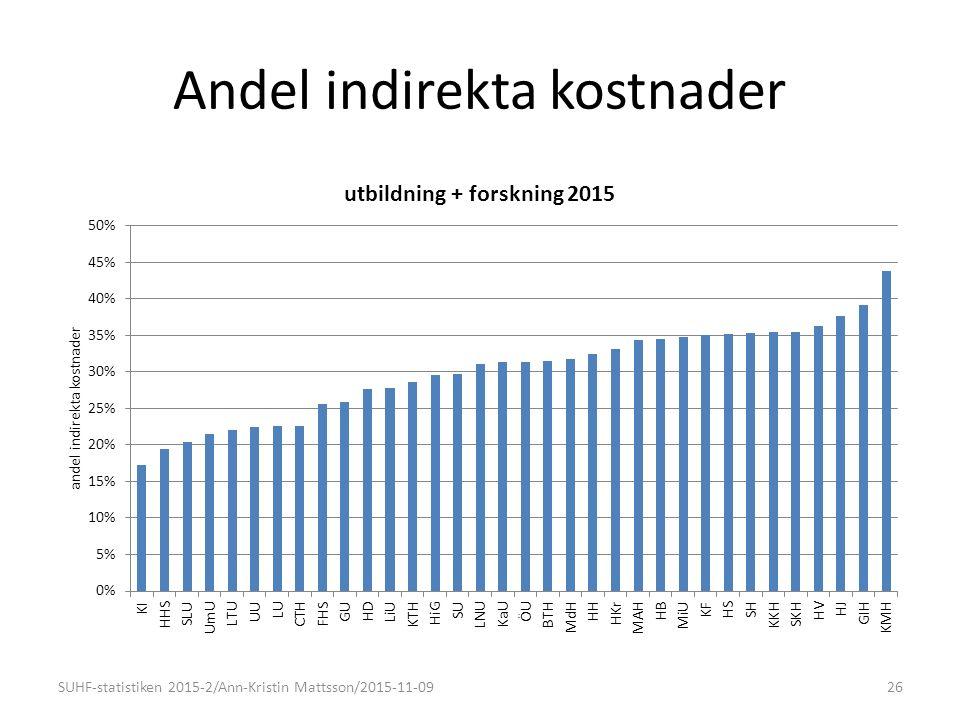 Andel indirekta kostnader 26SUHF-statistiken 2015-2/Ann-Kristin Mattsson/2015-11-09