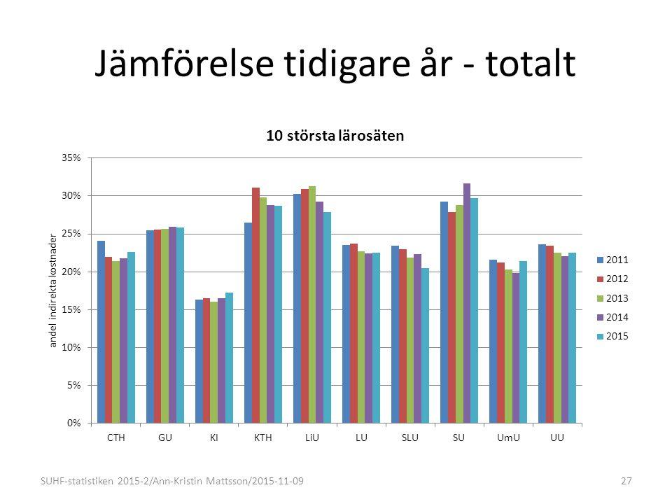 Jämförelse tidigare år - totalt SUHF-statistiken 2015-2/Ann-Kristin Mattsson/2015-11-0927