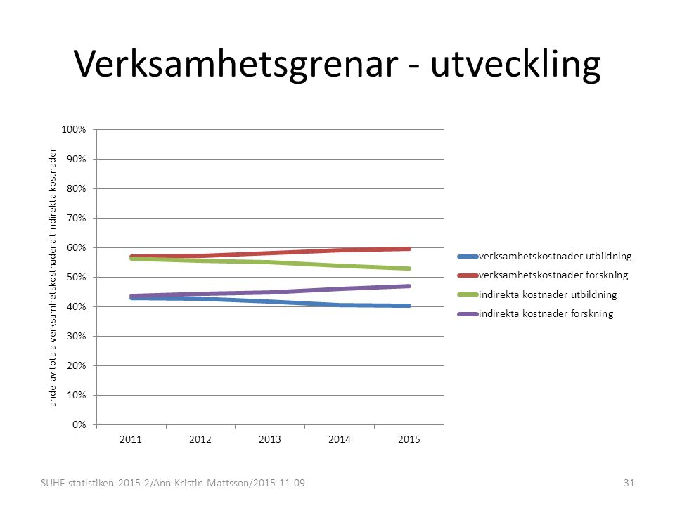 Verksamhetsgrenar - utveckling SUHF-statistiken 2015-2/Ann-Kristin Mattsson/2015-11-0931