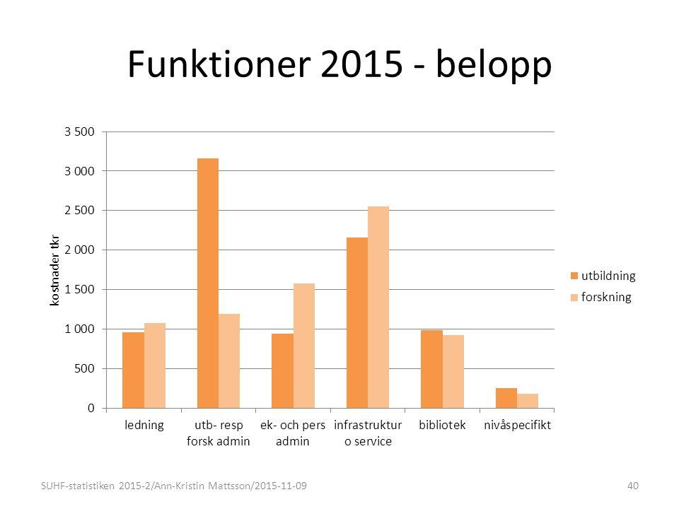 Funktioner 2015 - belopp SUHF-statistiken 2015-2/Ann-Kristin Mattsson/2015-11-0940