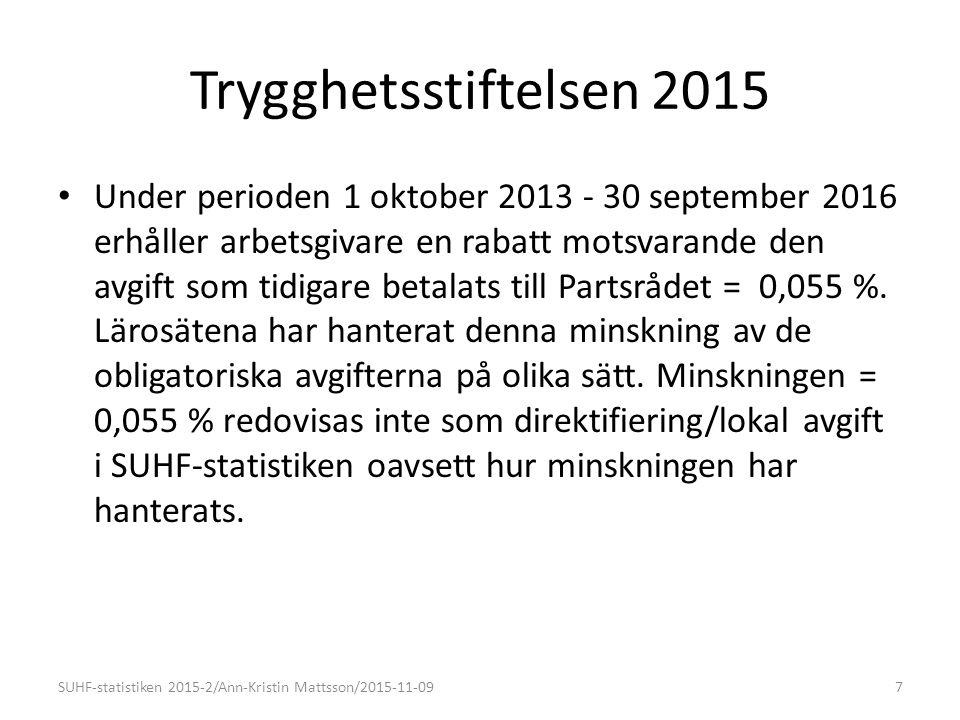 Trygghetsstiftelsen 2015 Under perioden 1 oktober 2013 - 30 september 2016 erhåller arbetsgivare en rabatt motsvarande den avgift som tidigare betalats till Partsrådet = 0,055 %.