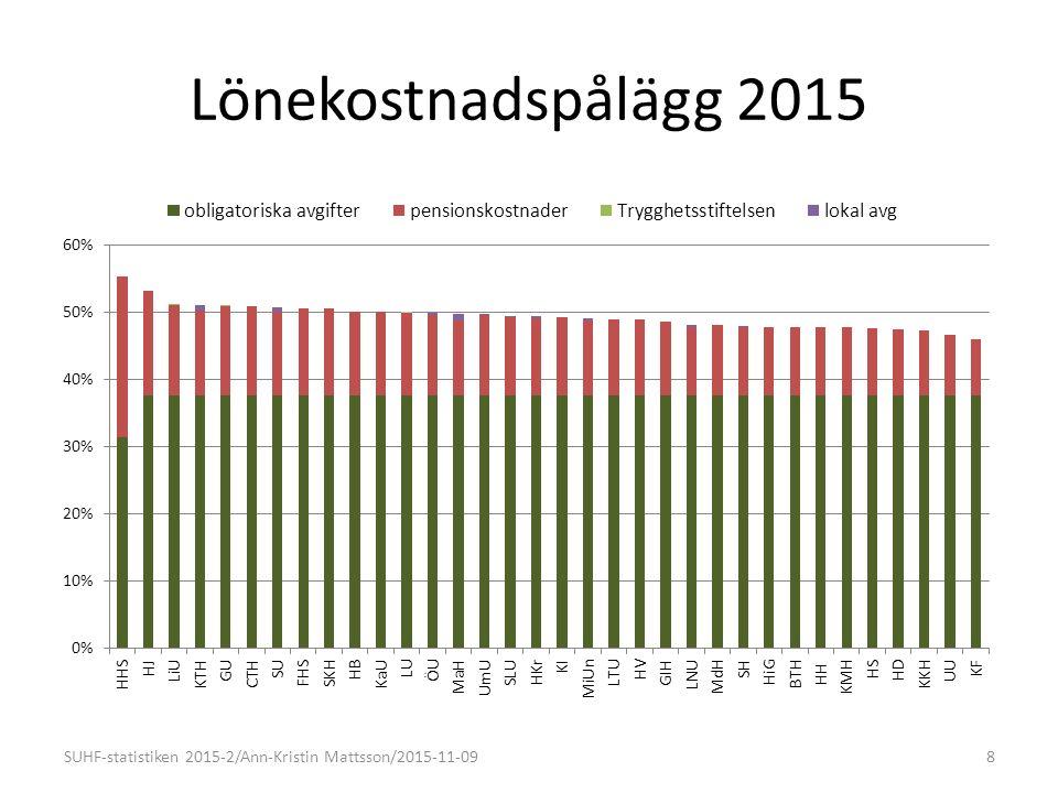Jämförelser tidigare år - totalt SUHF-statistiken 2015-2/Ann-Kristin Mattsson/2015-11-0929