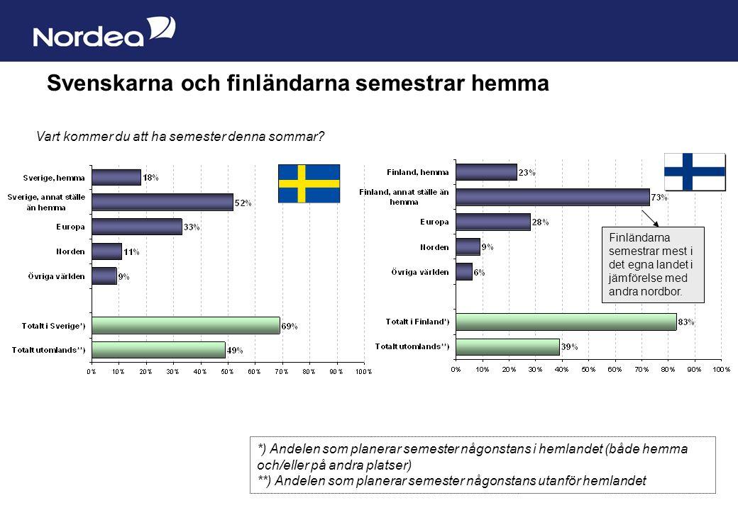 Sida 3 Svenskarna och finländarna semestrar hemma Vart kommer du att ha semester denna sommar.
