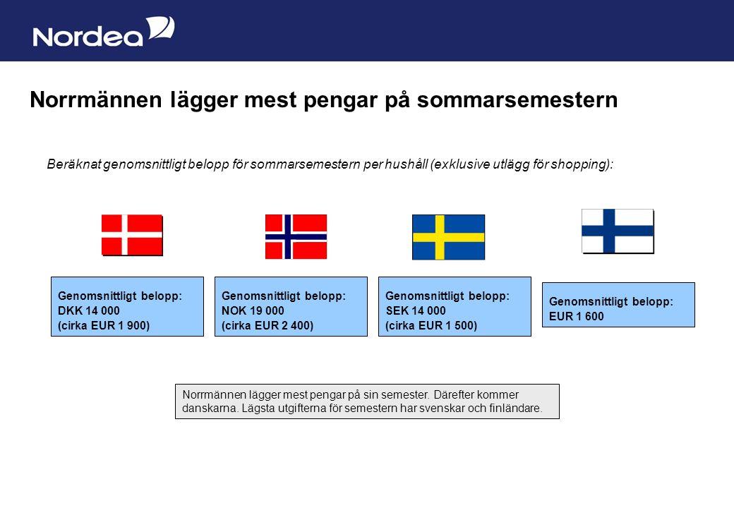 Sida 5 Norrmännen lägger mest pengar på sommarsemestern Genomsnittligt belopp: SEK 14 000 (cirka EUR 1 500) Beräknat genomsnittligt belopp för sommarsemestern per hushåll (exklusive utlägg för shopping): Genomsnittligt belopp: NOK 19 000 (cirka EUR 2 400) Genomsnittligt belopp: EUR 1 600 Genomsnittligt belopp: DKK 14 000 (cirka EUR 1 900) Norrmännen lägger mest pengar på sin semester.