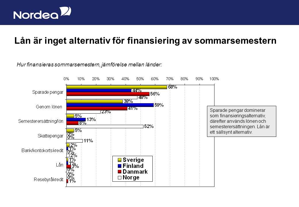 Sida 6 Lån är inget alternativ för finansiering av sommarsemestern Hur finansieras sommarsemestern, jämförelse mellan länder: Sparade pengar dominerar som finansieringsalternativ, därefter används lönen och semesterersättningen.