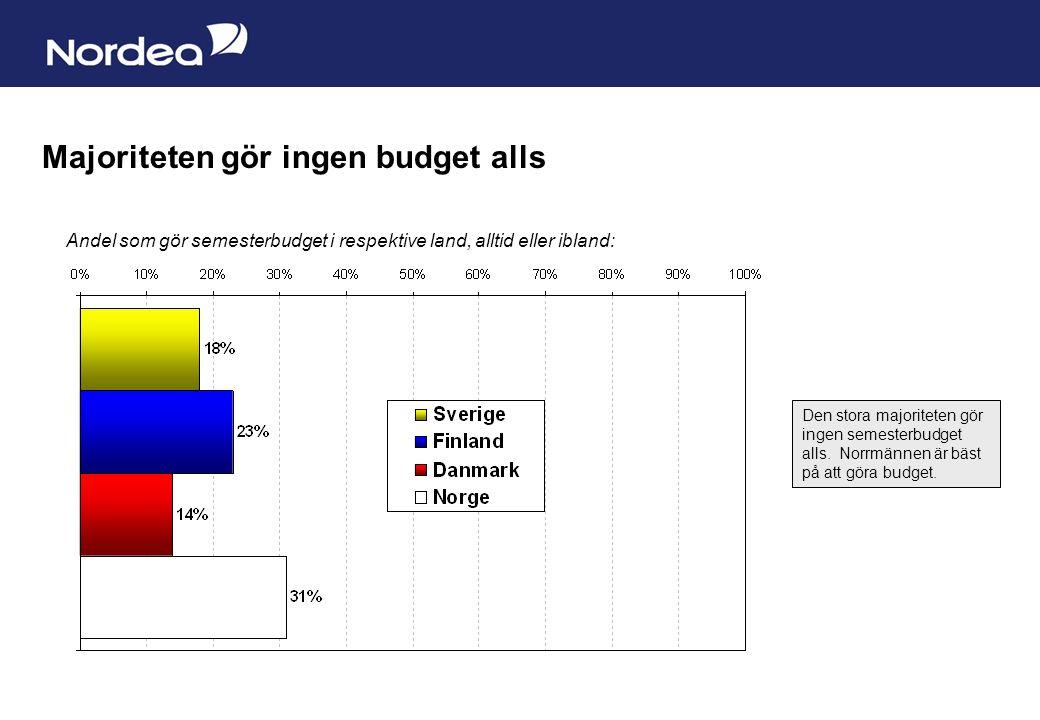 Sida 8 Majoriteten gör ingen budget alls Andel som gör semesterbudget i respektive land, alltid eller ibland: Den stora majoriteten gör ingen semesterbudget alls.