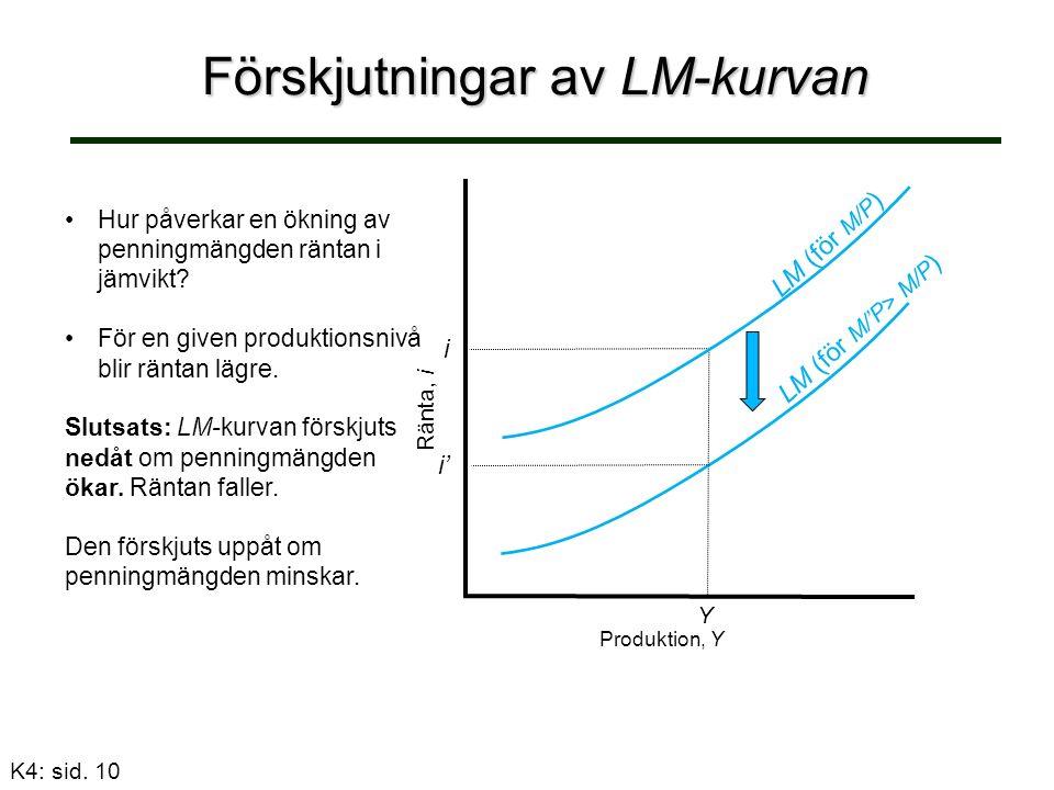 Förskjutningar av LM-kurvan Produktion, Y Ränta, i Y LM (för M/P ) i LM (för M/'P> M/P ) i' Hur påverkar en ökning av penningmängden räntan i jämvikt.
