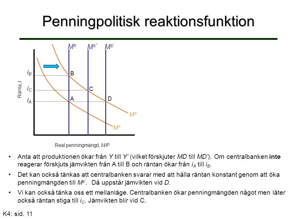 Penningpolitisk reaktionsfunktion Ränta, i Real penningmängd, M/P MsMs A iCiC M s'' C M s' D Anta att produktionen ökar från Y till Y' (vilket förskjuter MD till MD').