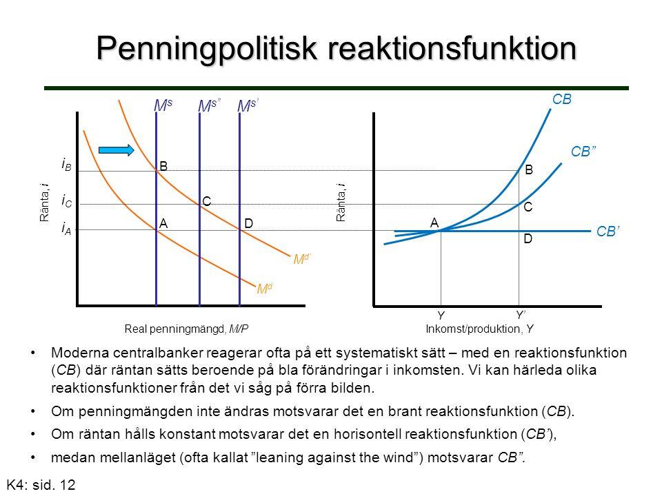 Penningpolitisk reaktionsfunktion Ränta, i Real penningmängd, M/P MsMs iCiC iBiB M s'' B C A Ränta, i Inkomst/produktion, Y iAiA M s' D Y' Moderna centralbanker reagerar ofta på ett systematiskt sätt – med en reaktionsfunktion (CB) där räntan sätts beroende på bla förändringar i inkomsten.