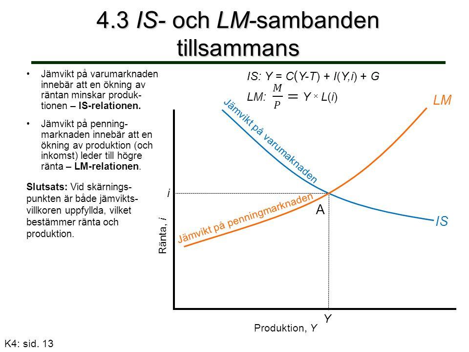 4.3 IS- och LM-sambanden tillsammans Ränta, i IS: Y = C ( Y-T) + I(Y,i) + G Jämvikt på varumarknaden innebär att en ökning av räntan minskar produk- tionen – IS-relationen.