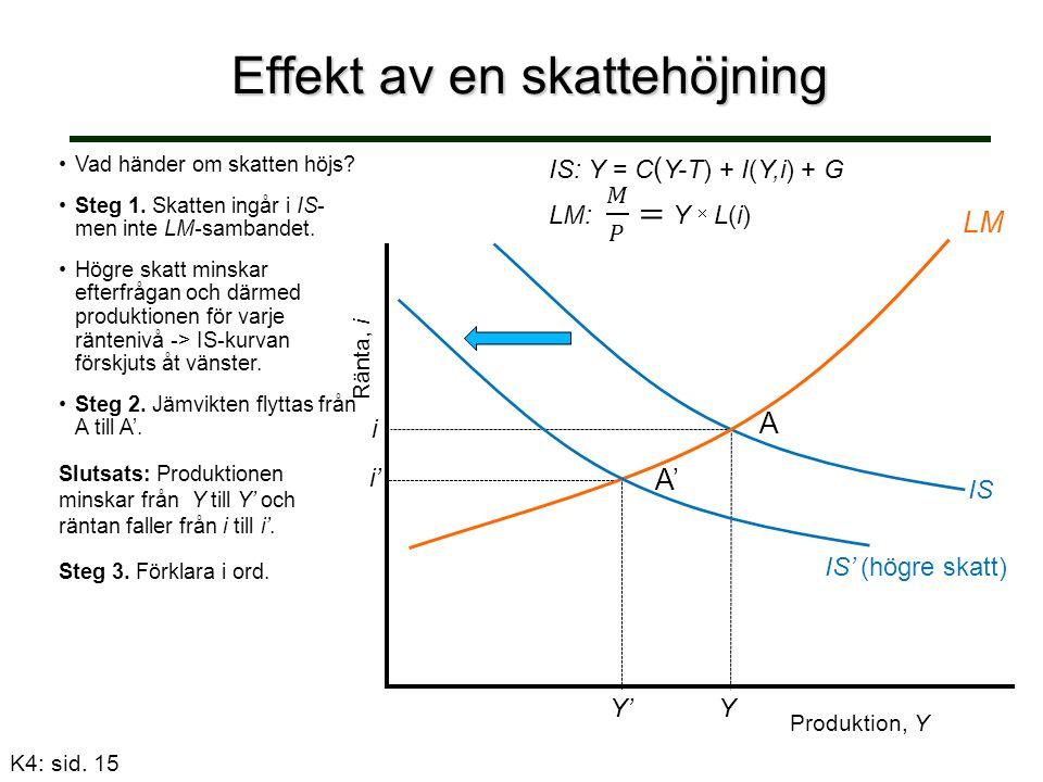 Effekt av en skattehöjning Ränta, i IS: Y = C ( Y-T) + I(Y,i) + G Vad händer om skatten höjs.