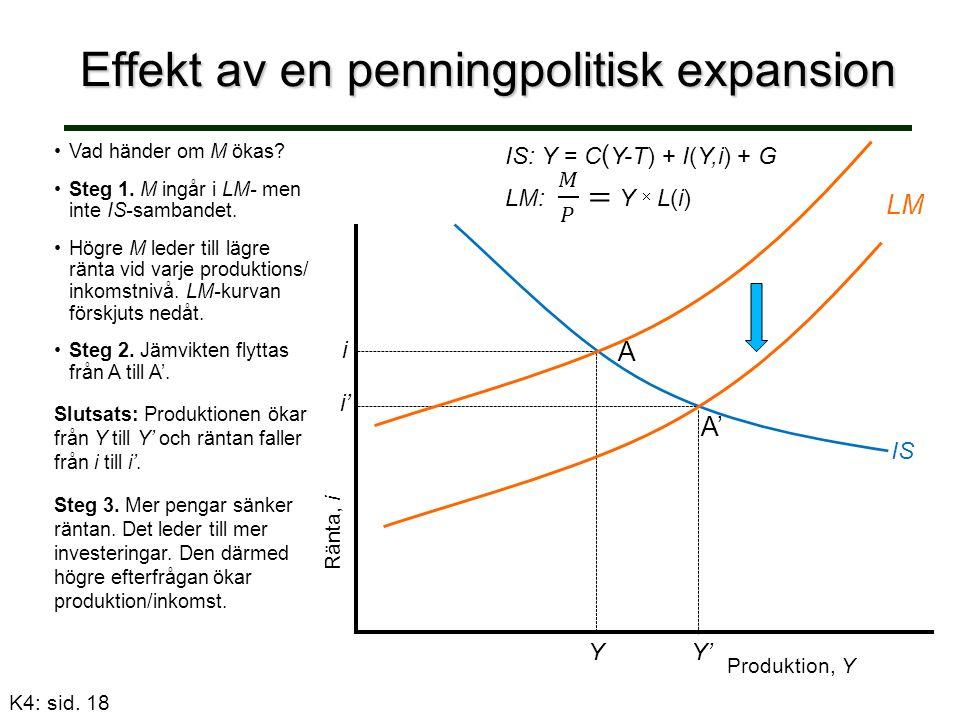 Effekt av en penningpolitisk expansion Ränta, i IS: Y = C ( Y-T) + I(Y,i) + G Vad händer om M ökas.