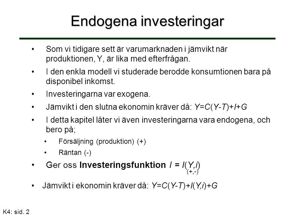 Endogena investeringar Som vi tidigare sett är varumarknaden i jämvikt när produktionen, Y, är lika med efterfrågan.
