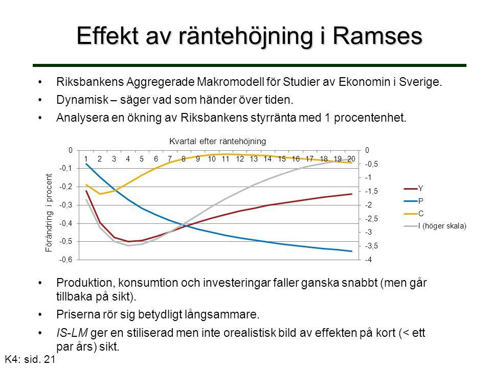 Effekt av räntehöjning i Ramses Riksbankens Aggregerade Makromodell för Studier av Ekonomin i Sverige.